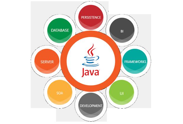 Java Technologies – Xhilsoft